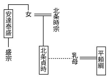 霜月騒動と平頼綱の恐怖政治|日...