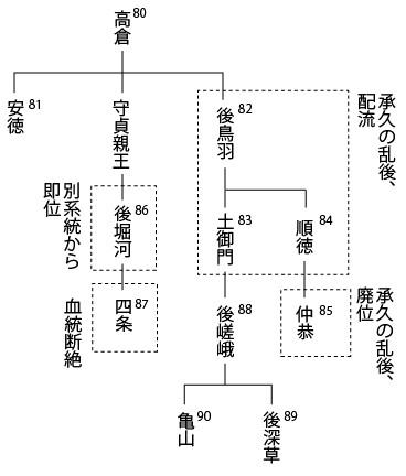 両統迭立 天皇家の分裂 日本の歴史 解説音声つき