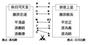 保元の乱 関係図